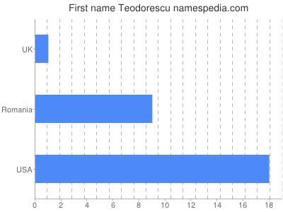 Vornamen Teodorescu