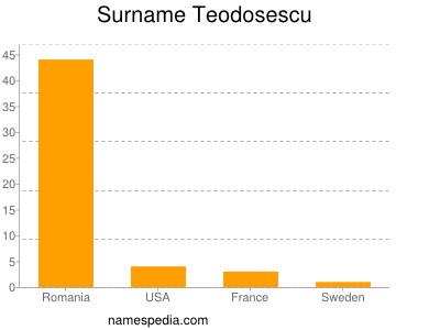 nom Teodosescu
