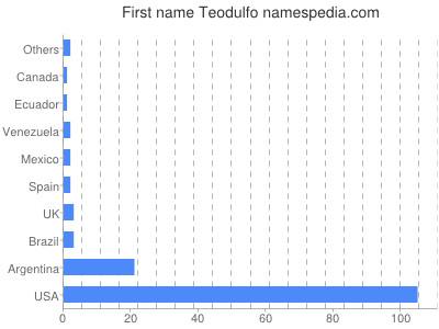 Given name Teodulfo