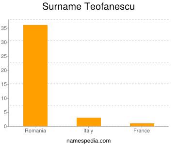 Surname Teofanescu