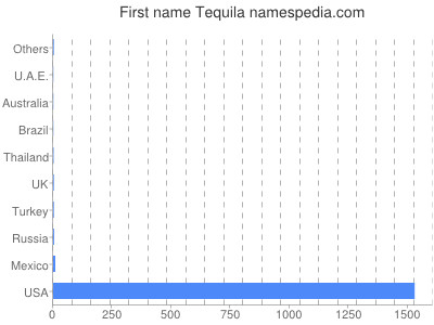 Given name Tequila
