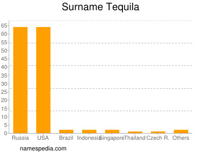Surname Tequila