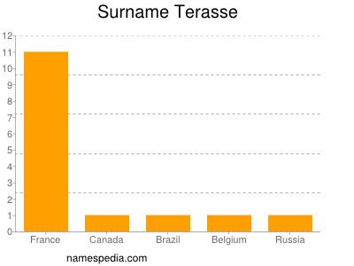 Familiennamen Terasse