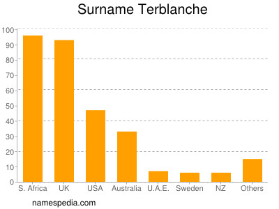Surname Terblanche