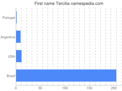 Given name Tercilia