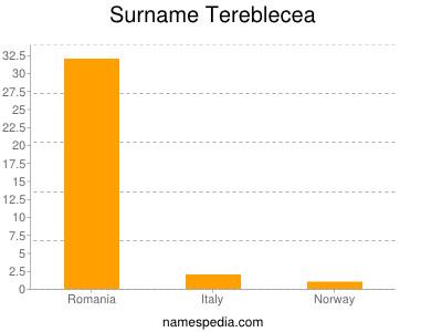 Surname Tereblecea