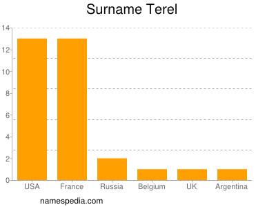 Surname Terel