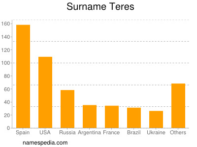 Surname Teres