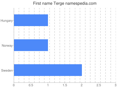 Given name Terge