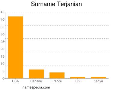 Surname Terjanian