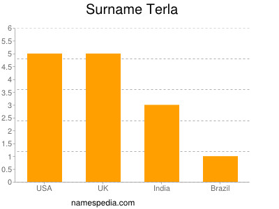 Surname Terla