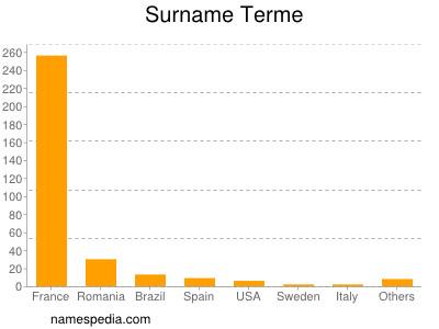 Surname Terme