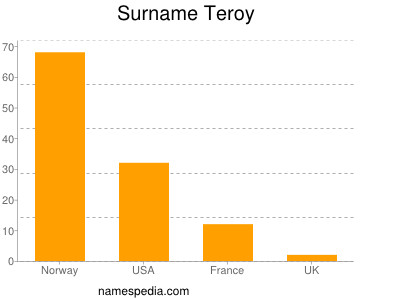 Surname Teroy