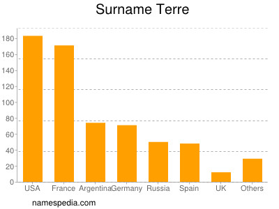 Surname Terre