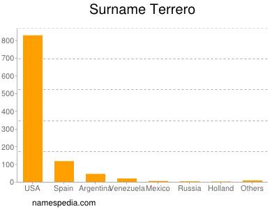 Surname Terrero