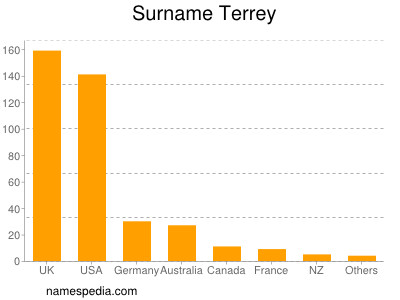 nom Terrey