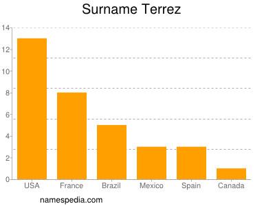 Familiennamen Terrez