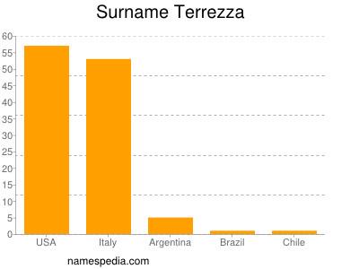 Surname Terrezza