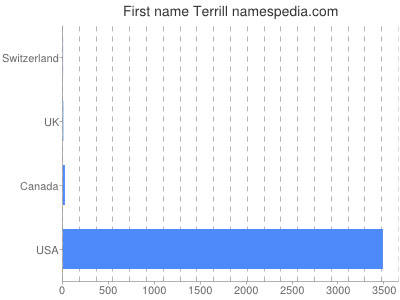 Vornamen Terrill