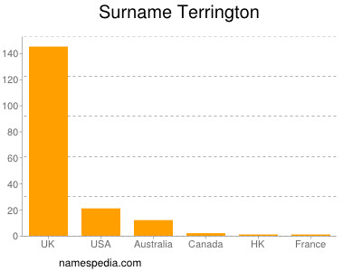 Surname Terrington