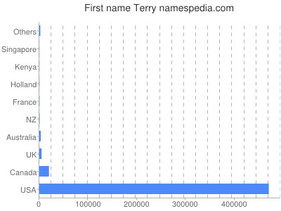 Given name Terry