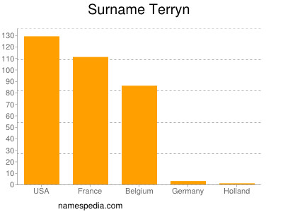 Surname Terryn