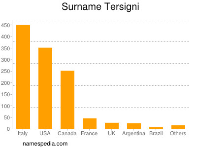 Surname Tersigni