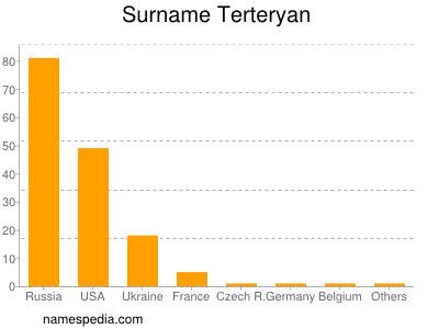 Surname Terteryan