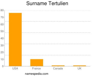 Surname Tertulien