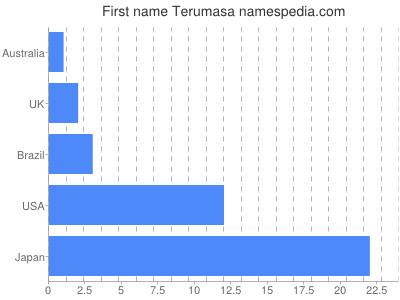 Given name Terumasa