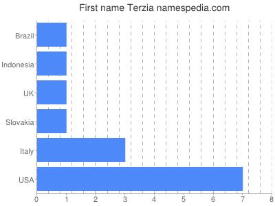 Given name Terzia
