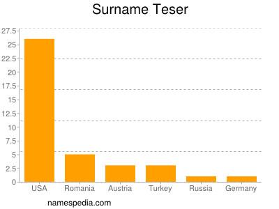 Surname Teser