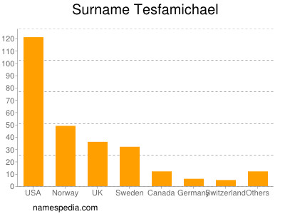 nom Tesfamichael