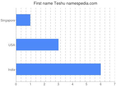 Given name Teshu