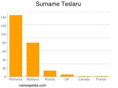 Surname Teslaru