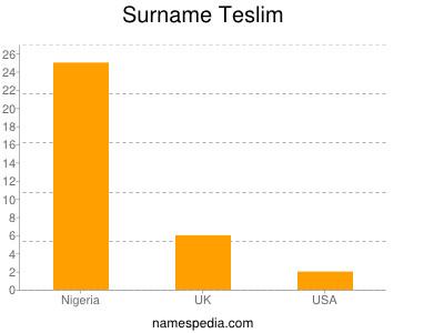 Surname Teslim
