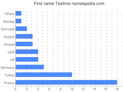 Given name Teslime