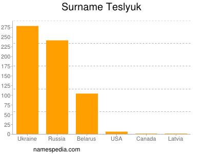 Familiennamen Teslyuk