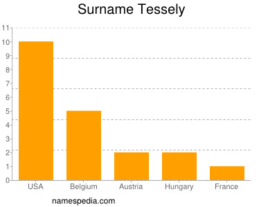 Surname Tessely