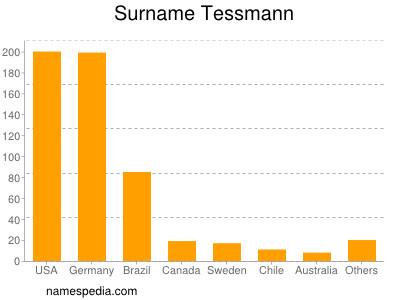 Surname Tessmann