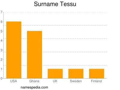 Surname Tessu