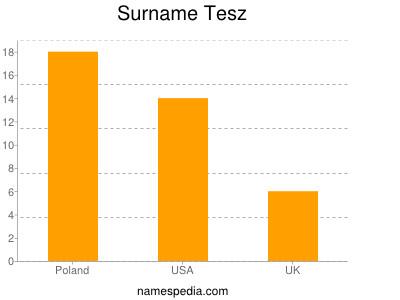 Surname Tesz