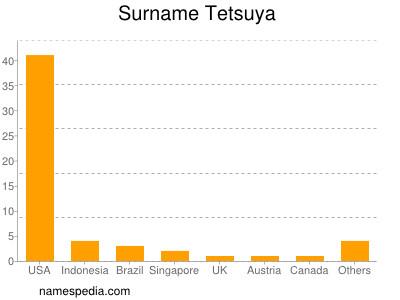 Surname Tetsuya
