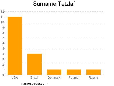 nom Tetzlaf
