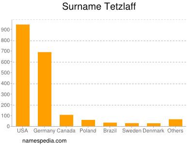 Surname Tetzlaff