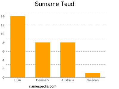 Surname Teudt
