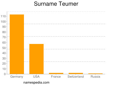 Surname Teumer