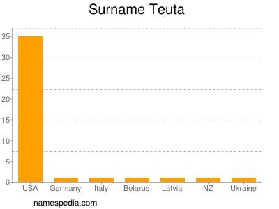 Familiennamen Teuta