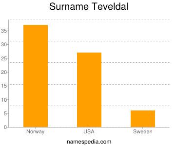 Surname Teveldal