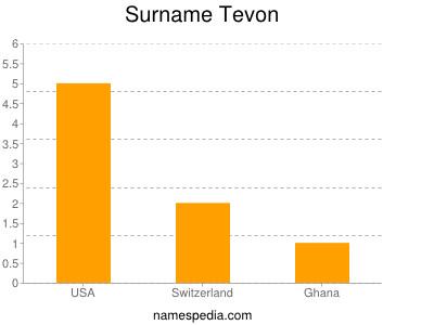 Surname Tevon